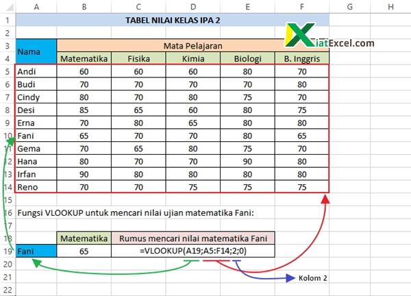 Contoh Sederhana Fungsi Vlookup Excel Kiatexcel Com